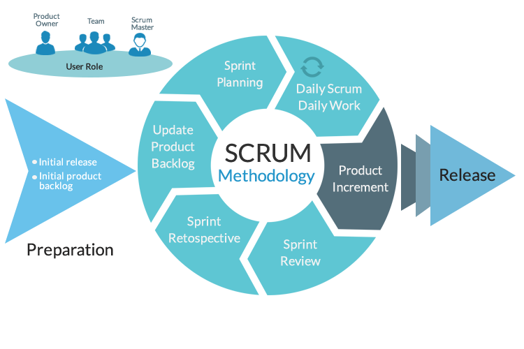Tech: Difference between Agile Methodology and Scrum Methodology - INSCMagazine